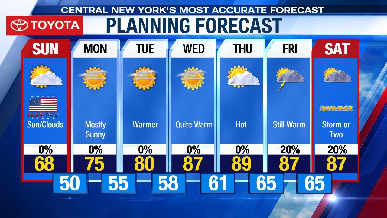 7 Day Forecast Wsyr