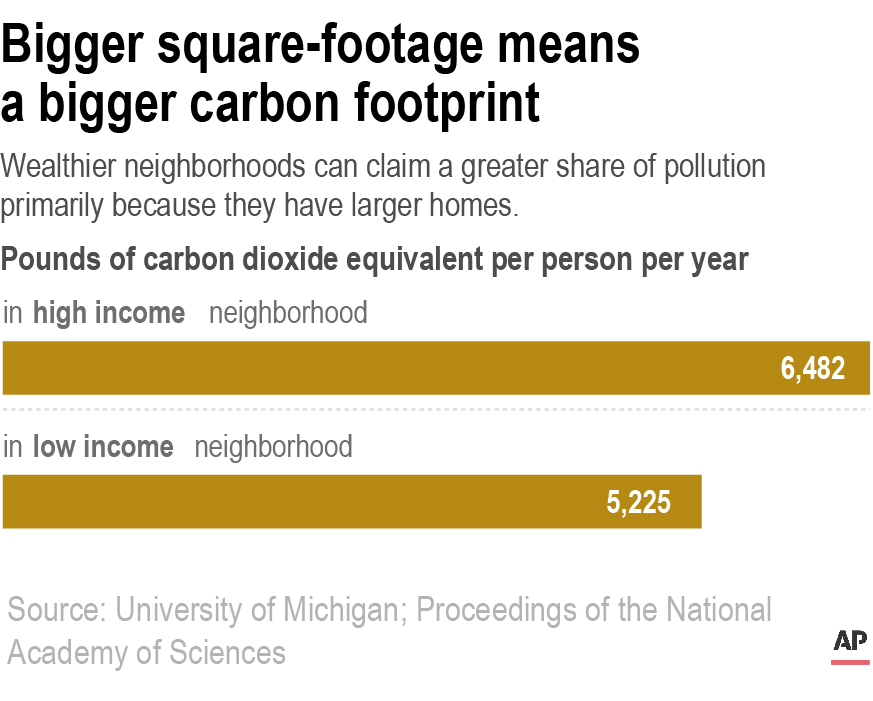Carbon Footprint-High-Low Income Neighborhoods